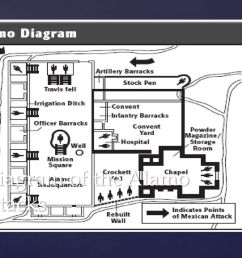 alamo diagram images pictures becuo wiring diagram page alamo diagram images pictures becuo [ 1024 x 768 Pixel ]