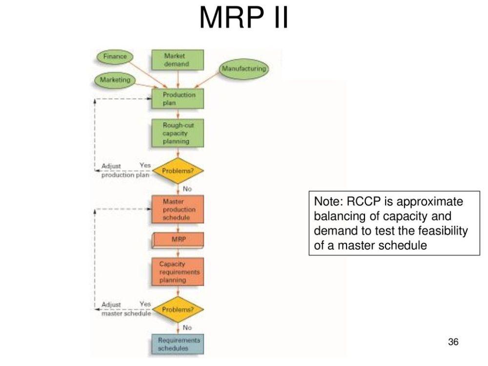 medium resolution of 36 mrp