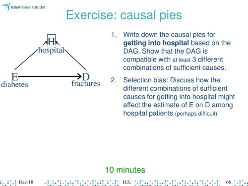 small resolution of exercise causal pies h e d hospital diabetes fractures 10 minutes