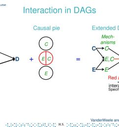 interaction in dags dag causal pie extended dag c c c d e c d e e [ 1024 x 768 Pixel ]