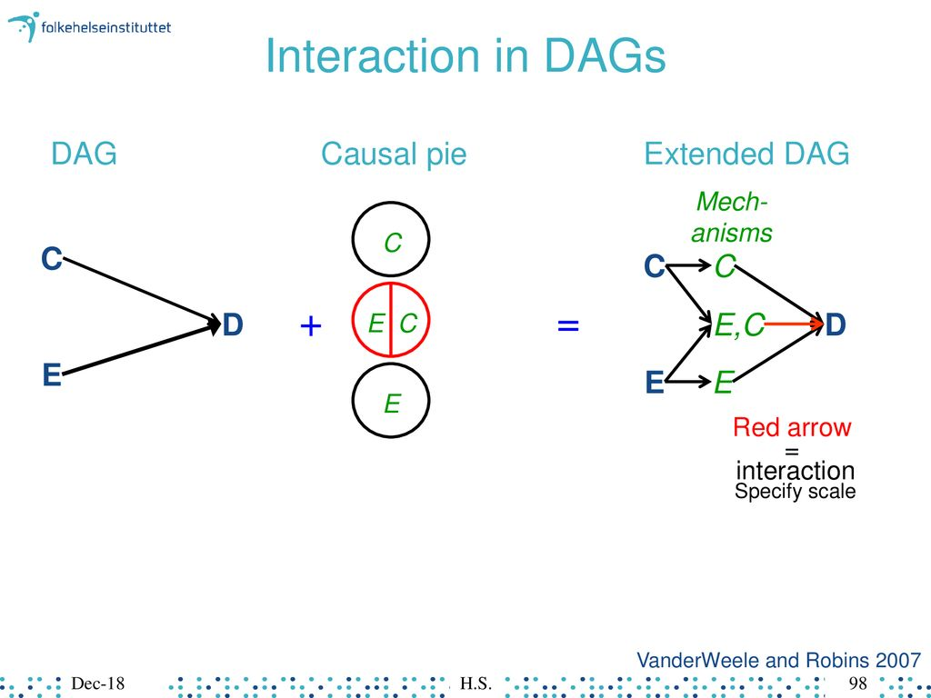 hight resolution of interaction in dags dag causal pie extended dag c c c d e c d e e