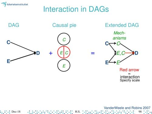 small resolution of interaction in dags dag causal pie extended dag c c c d e c d e e