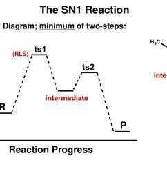 4 the sn1 reaction energy diagram minimum of two steps rls  [ 1024 x 768 Pixel ]