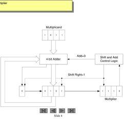 example 4 bit multiplier [ 1024 x 768 Pixel ]