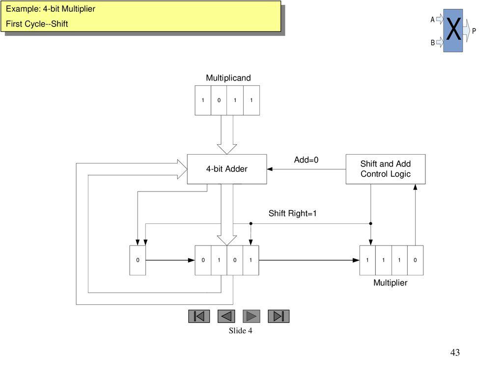 hight resolution of example 4 bit multiplier