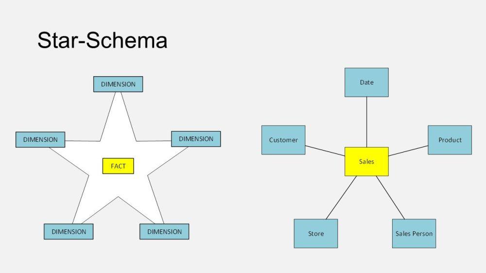 medium resolution of 19 star schema