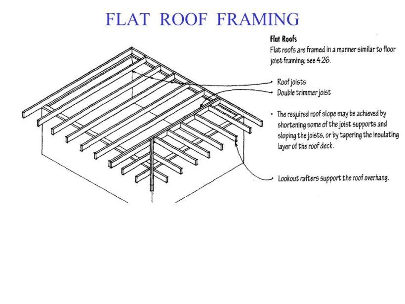Flat Roof Framing Terminology | Nakanak.org