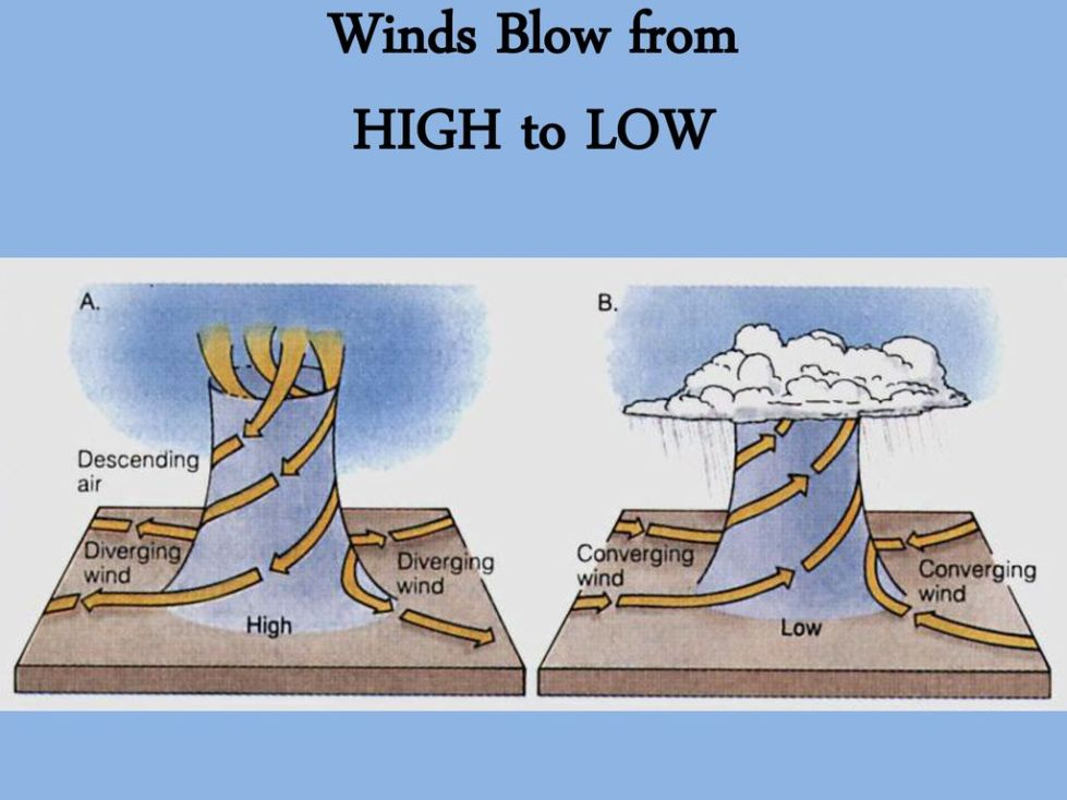 Winds. - ppt download