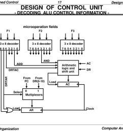 design of control unit decoding alu control information  [ 1024 x 768 Pixel ]