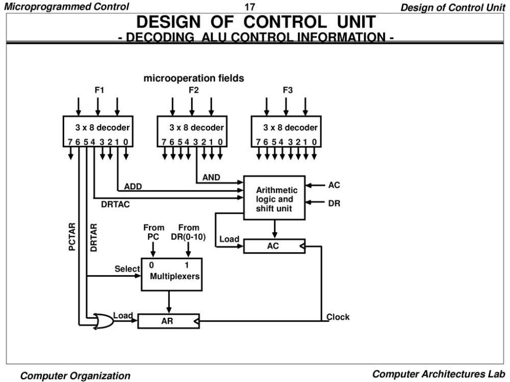 medium resolution of design of control unit decoding alu control information