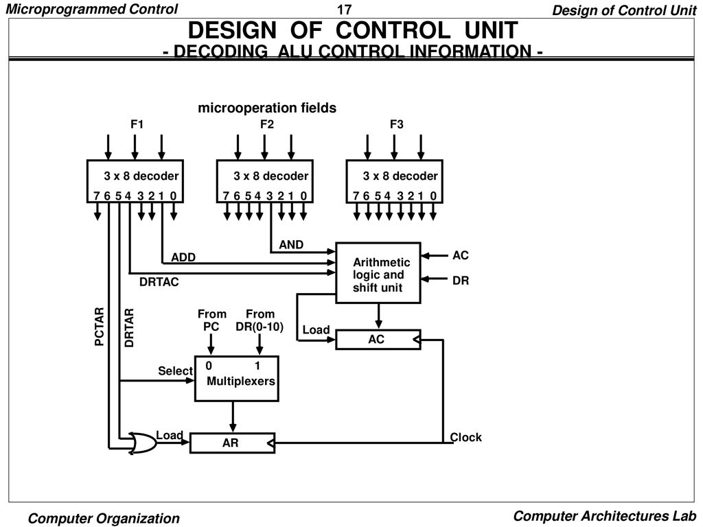 hight resolution of design of control unit decoding alu control information