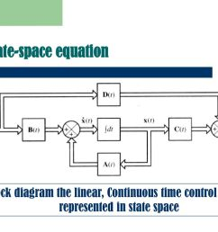 state space equation block diagram the linear continuous time control system  [ 1024 x 768 Pixel ]