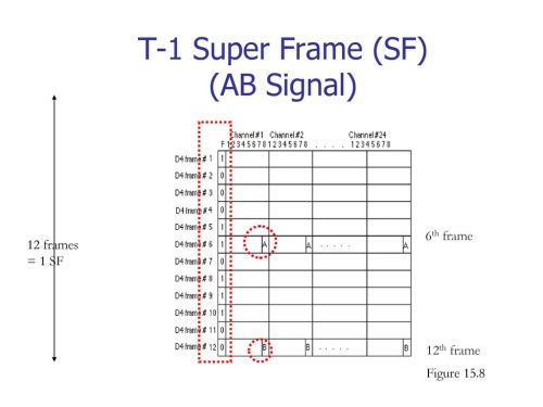 small resolution of t 1 super frame sf ab signal