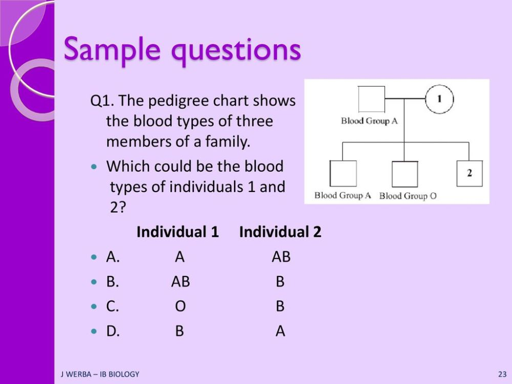 medium resolution of the pedigree chart shows the blood types of three members of a