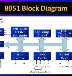 5 8051 block diagram [ 1024 x 768 Pixel ]