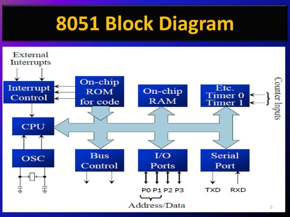 medium resolution of 5 8051 block diagram