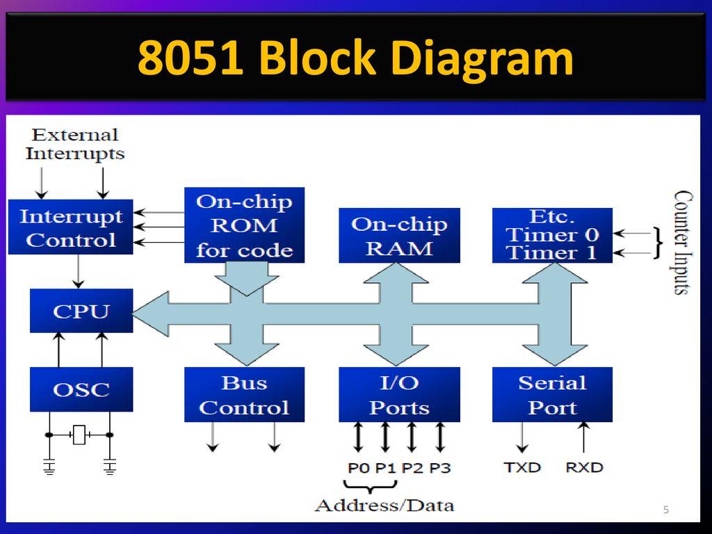 hight resolution of 5 8051 block diagram
