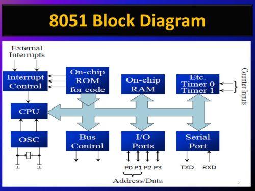 small resolution of 5 8051 block diagram