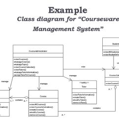 Course Management System Class Diagram 12 Volt Wiring For Trailer Unified Modelling Language Ppt Download 27 Example Courseware