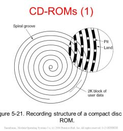 figure recording structure of a compact disc or cd rom  [ 1066 x 800 Pixel ]
