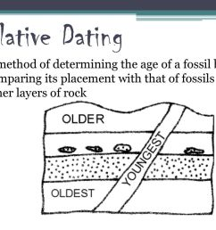 dating differences defined 2 relative  [ 1024 x 768 Pixel ]