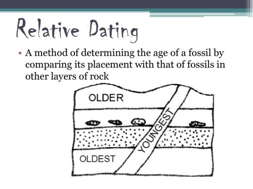 small resolution of dating differences defined 2 relative