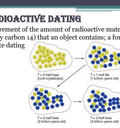 5 radioactive dating measurement  [ 1024 x 768 Pixel ]