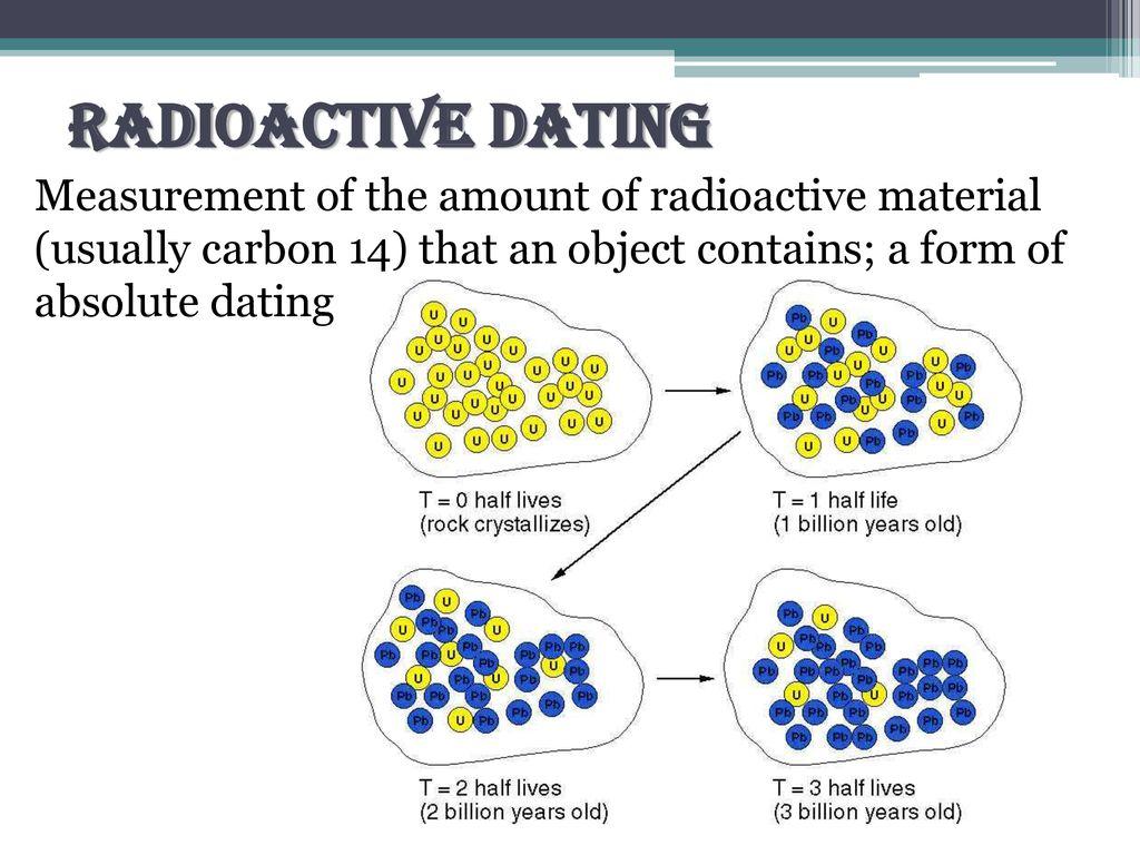 hight resolution of 5 radioactive dating measurement
