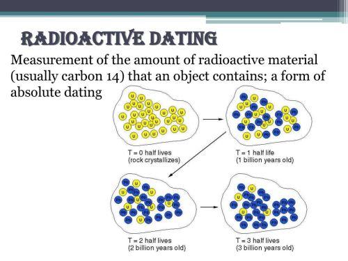 small resolution of 5 radioactive dating measurement