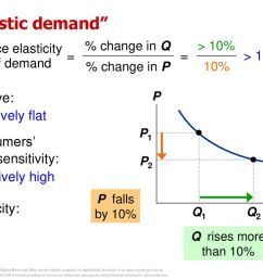 44 price elasticity of demand  [ 1024 x 768 Pixel ]