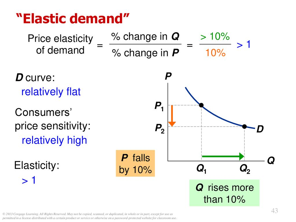 hight resolution of 44 price elasticity of demand