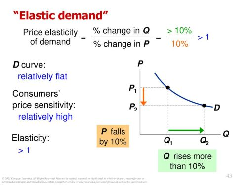 small resolution of 44 price elasticity of demand