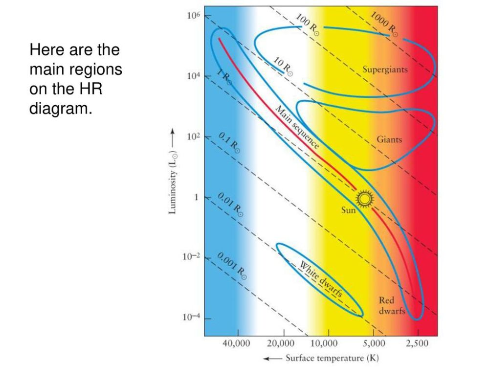 medium resolution of here are the main regions on the hr diagram