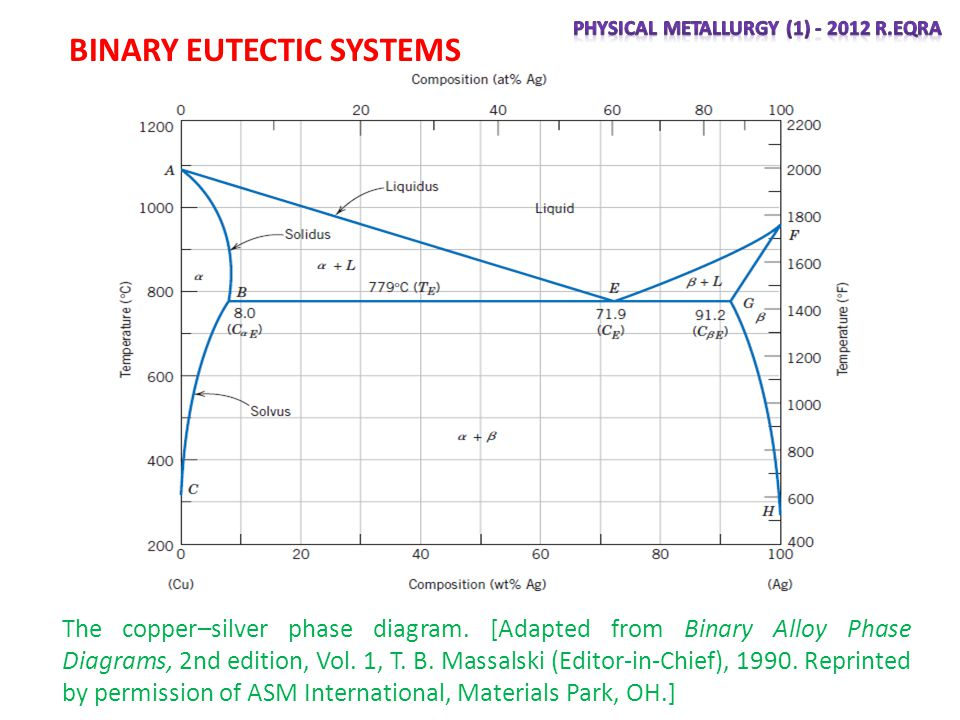 asm phase diagram warn winch gears phases and the ppt video online download 33 binary eutectic systems