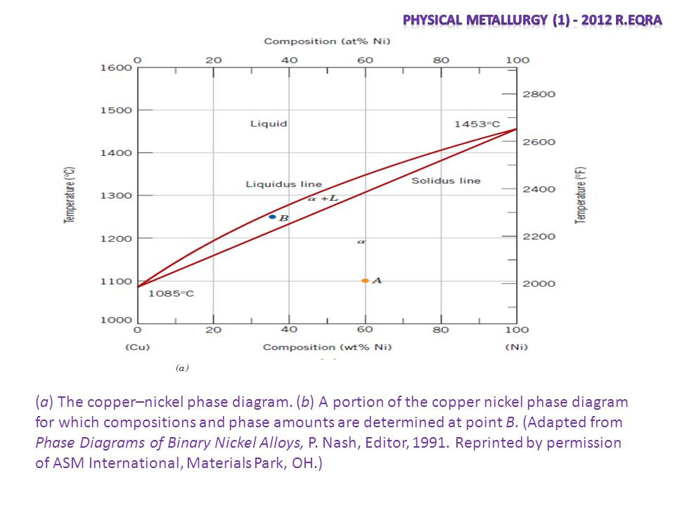 asm phase diagram honeywell fan phases and the ppt video online download 6 physical metallurgy
