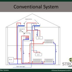 Immersion Heater Wiring Diagram Zone Valve Hot Water Systems. - Ppt Video Online Download