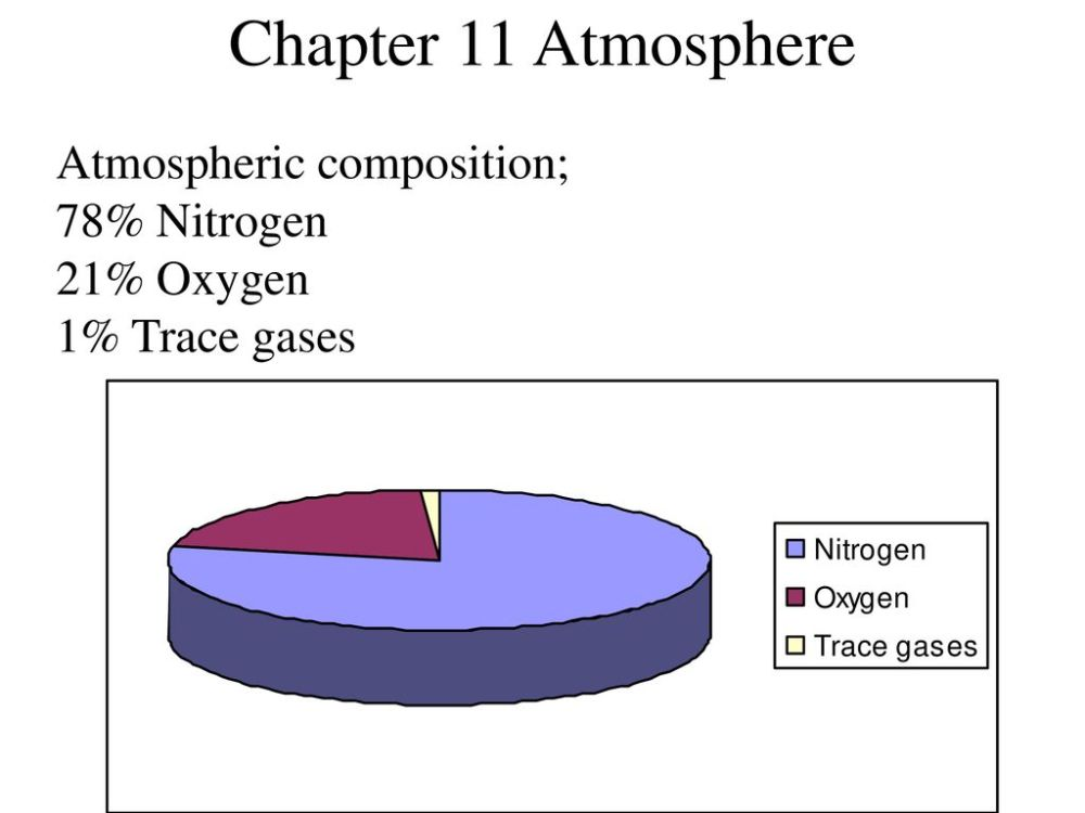 medium resolution of chapter 11 atmosphere atmospheric composition 78 nitrogen 21 oxygen