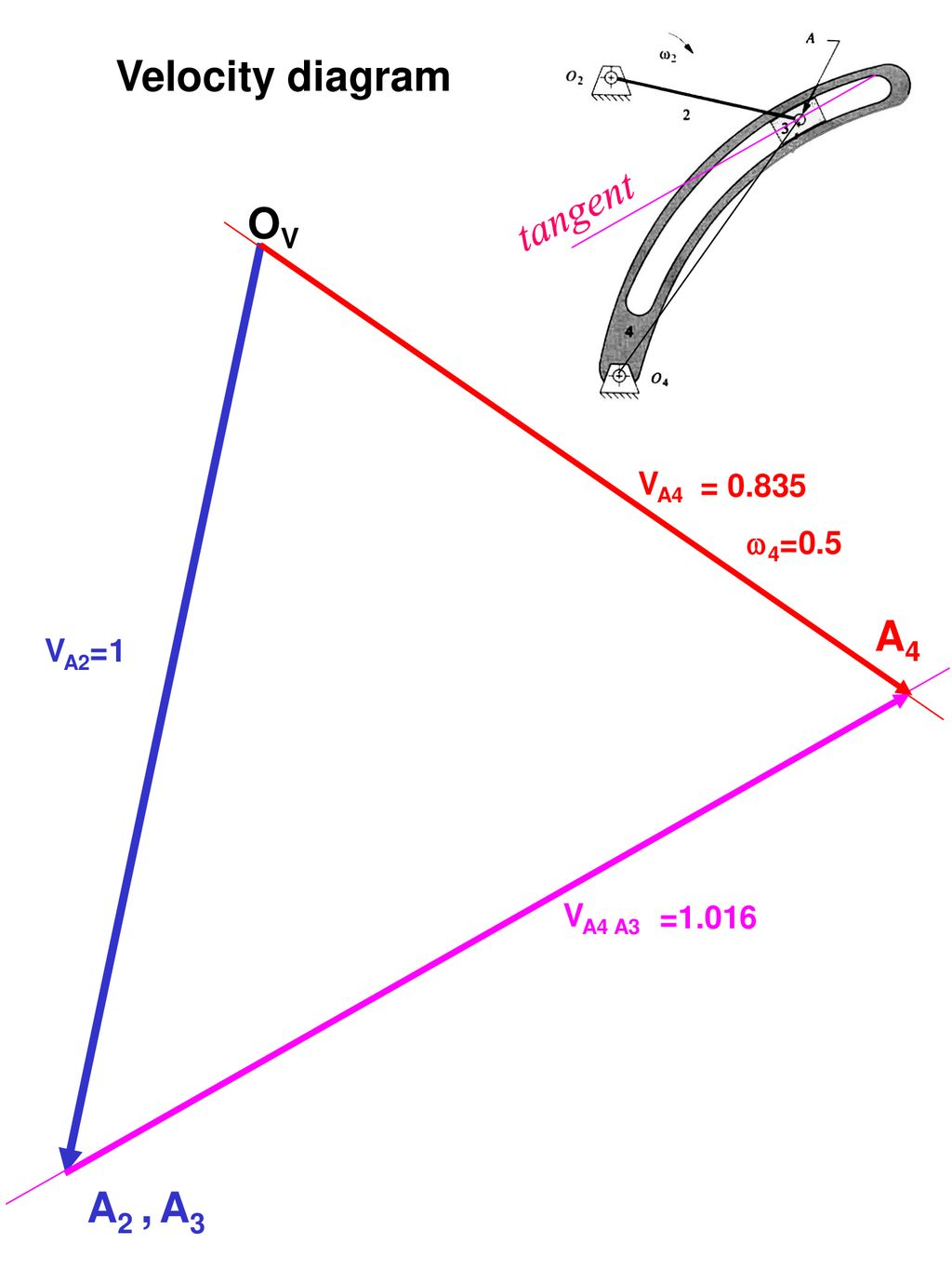 hight resolution of 15 velocity diagram