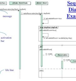 59 sequence diagram example  [ 1024 x 768 Pixel ]