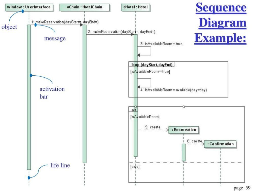 medium resolution of 59 sequence diagram example