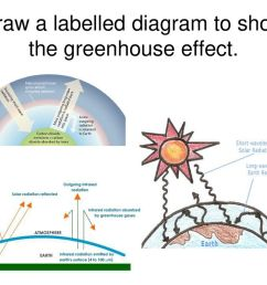 7 draw a labelled diagram to show the greenhouse effect  [ 1024 x 768 Pixel ]