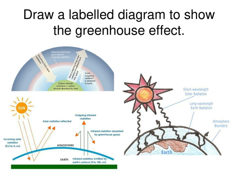 medium resolution of 7 draw a labelled diagram to show the greenhouse effect
