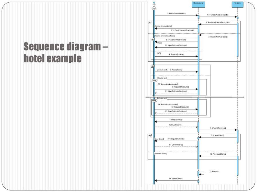 medium resolution of 15 sequence diagram hotel example