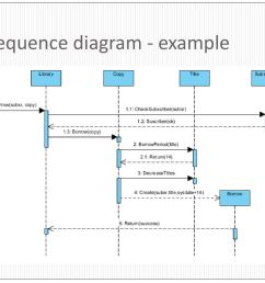 7 sequence diagram example [ 1024 x 768 Pixel ]
