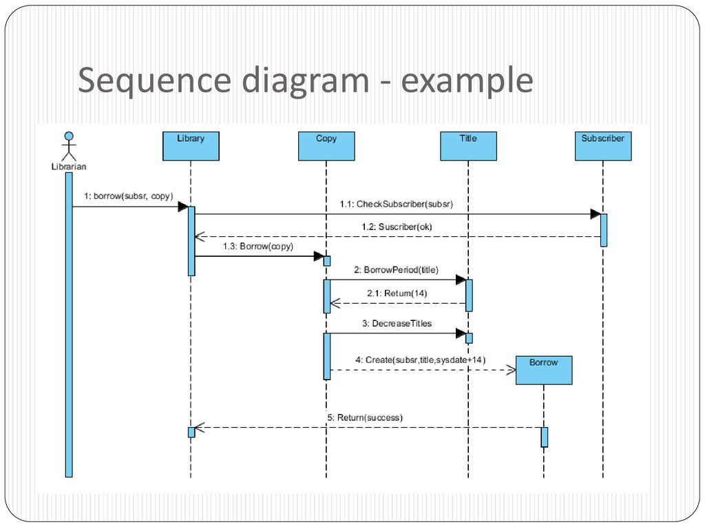 hight resolution of 7 sequence diagram example