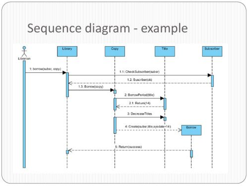 small resolution of 7 sequence diagram example