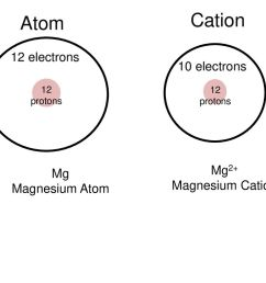 cation atom 12 electrons 10 electrons mg2 mg magnesium cation [ 1024 x 768 Pixel ]