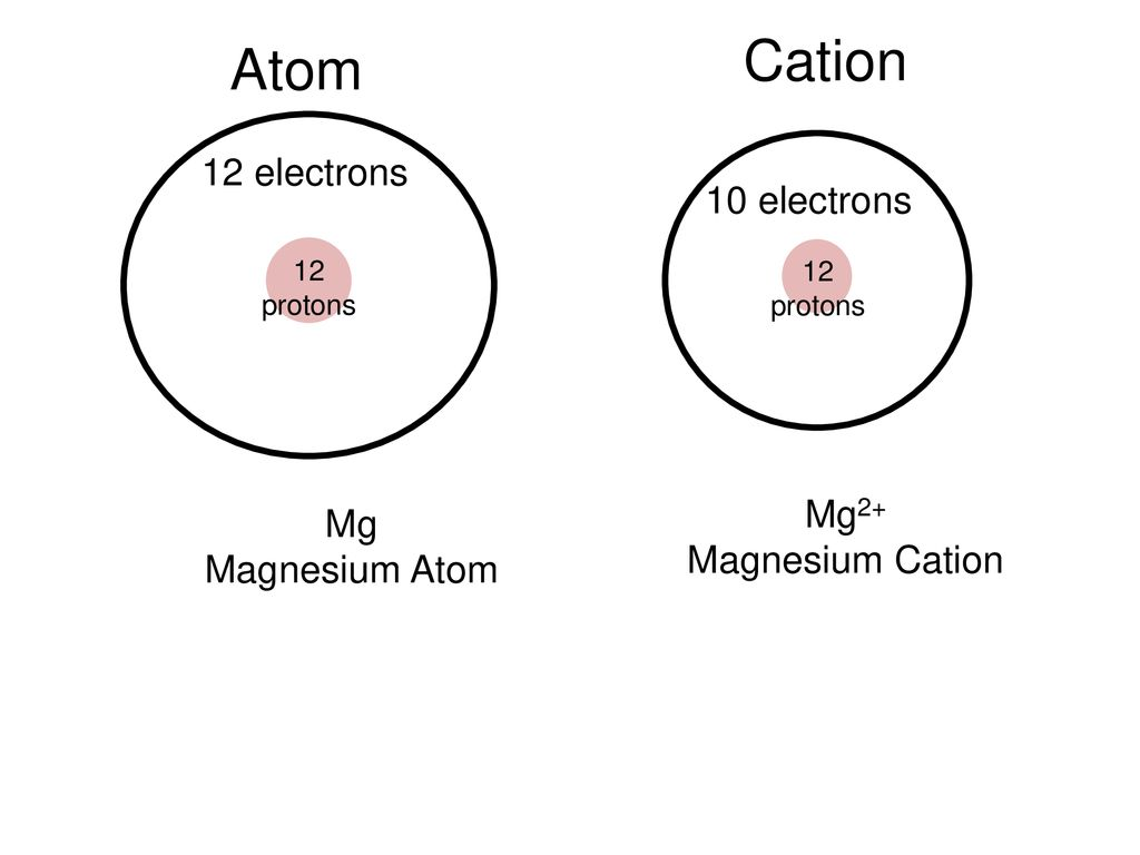 hight resolution of cation atom 12 electrons 10 electrons mg2 mg magnesium cation