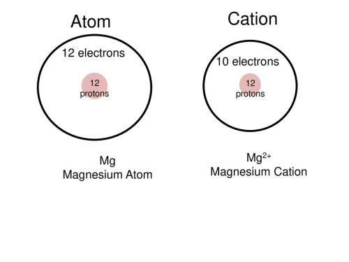 small resolution of cation atom 12 electrons 10 electrons mg2 mg magnesium cation