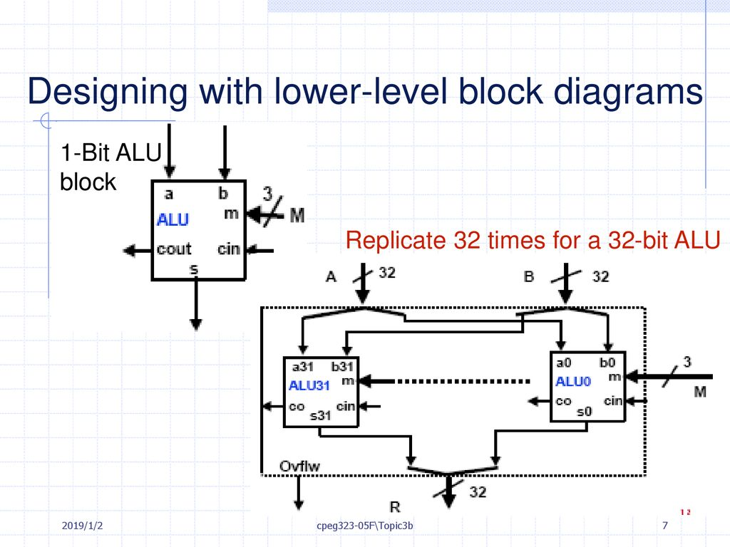 hight resolution of designing with lower level block diagrams